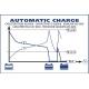 Nabíječka autobaterií GYS CA 350  Automatic (6V, 12V, 24V) do 225Ah (024441)